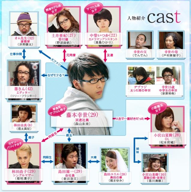 Moteki_chart